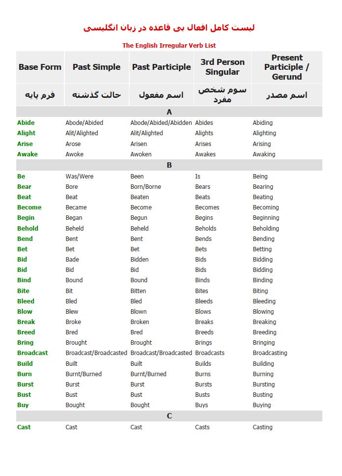 دانلود مجموعه آموزش کامل گرامر زبان انگیسی به زبان ساده همراه با مثال ها کتاب pdf کنکور دبیرستان دوازدهم یازدهم